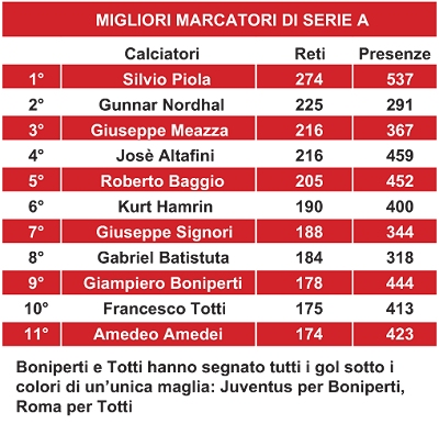 classifica_marcatori